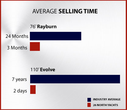 Average Selling Time
